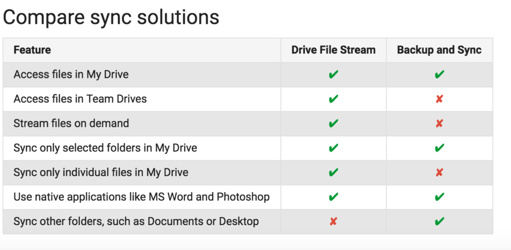 Google Sync Solutions Backup and Sync